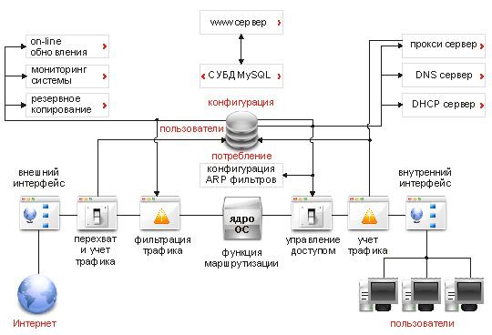 Интернет Контроль Сервер - архитектура функций учета трафика, управления доступом, защиты сети.