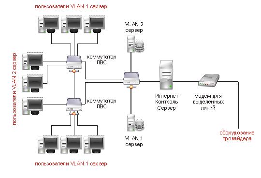 локальных сетей (VLAN)