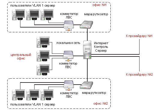 Эта схема использования ИКС