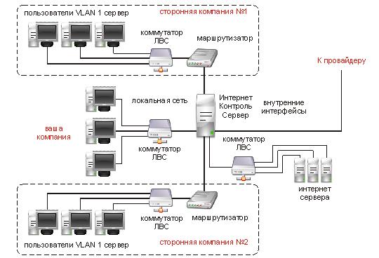 сеть провайдера