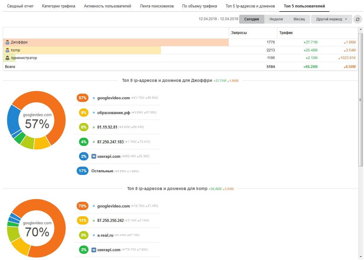 Отчет ТОП-5 пользователей по расходу трафика