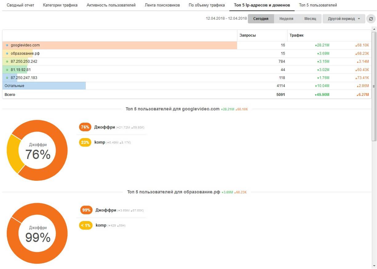 Отчет ТОП-5 наиболее посещаемых сайтов в вашей организации с выводом наиболее активных пользователей по каждому домену